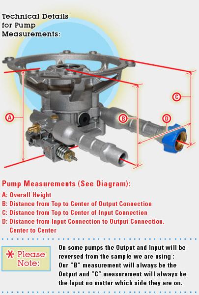 Faip Mtpv80250 Fna510014 Pressure Washer Pump