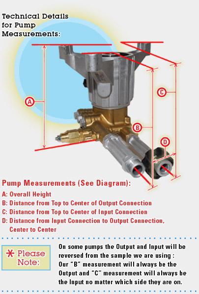 Annovi Reverberi Rmw2 2g24ez Sx Pressure Washer Pump