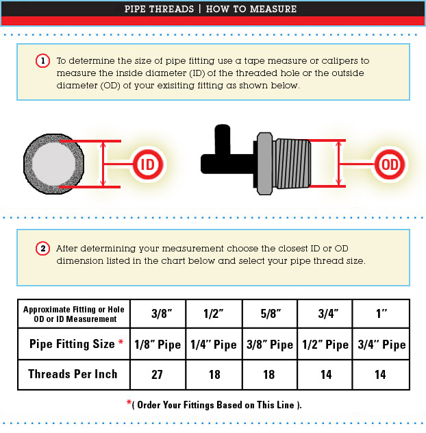 Pipe Thread Sizing Chart & Measurements